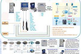 Các thiết bị quan trắc môi trường bao gồm những gì?