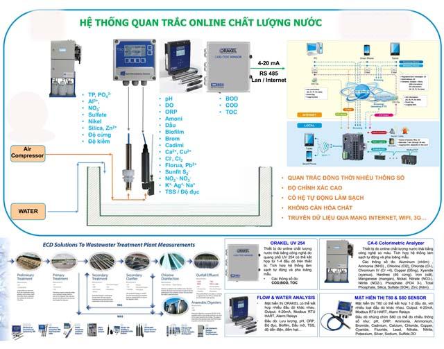 Hệ thống quan trắc nước thải online