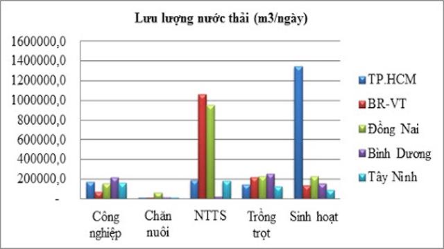 phuong-phap-su-ly-nuoc-thai
