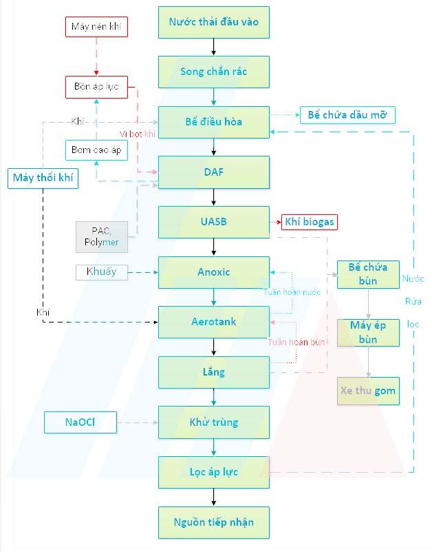 Quy trình xử lý nước thải thủy sản