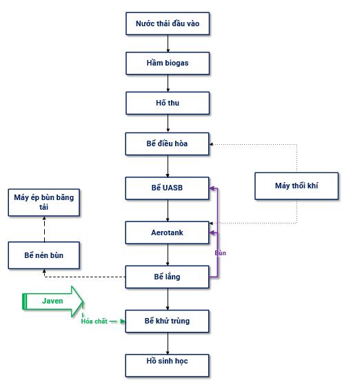 Quy trình xử lý nước thải chăn nuôi bò