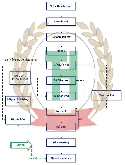 Quy trình xử lý nước thải mì ăn liền